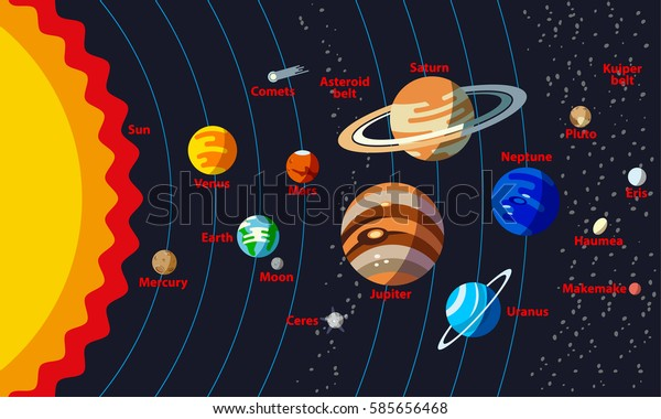 Solar System Structure with the names of objects. Planets with orbit and small planets such as Ceres, Pluto, Haumea, Makemake, Eris.
