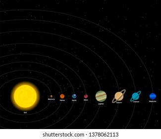 Solar System. Vector poster template.  Sun and its planetary system:  Mercury, Venus,  Earth, Mars, Jupiter, Saturn, Uranus,  Neptune. Сorrect order of the planets and orbits. Astronomical design.