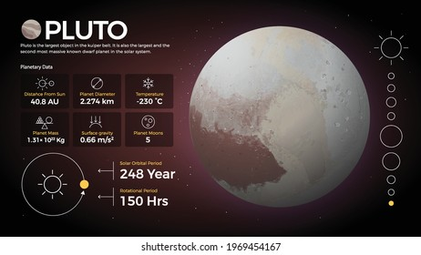 The Solar System-Pluto and its characteristics vector illustration