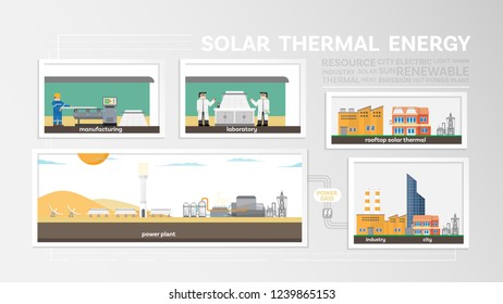 solar thermal energy, how to produce solar thermal, solar thermal power plant generate the electricity