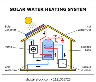 SOLAR WATER HEATING SYSTEM VECTOR SCHEME