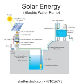 A solar-powered pump is running on electricity generated by photovoltaic panels or diesel run water pumps.