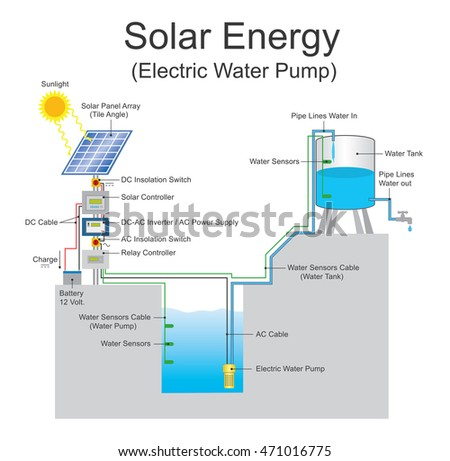 solarpowered pump running on electricity generated stock vector LED Running Lights Diagram a solar powered pump is running on electricity generated by photovoltaic panels or diesel run water pumps vector
