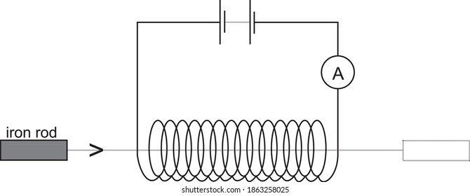 A solenoid with a large number of turns of wire is connected in series with an ammeter and a battery, Faraday law