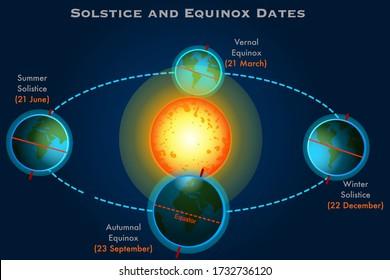 Solstice, equinox dates. Winter, summer solistice. Vernal, autumn equinox, 21 March, 23 September, 20 June, 22 December. Seasons. Earth position. Dark blue sky background Education illustration Vector