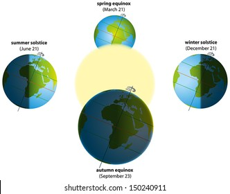 Solstice and Equinox - Illustration of summer and winter solstice, and spring and autumn equinox. Globes with continents, sunlight and shadows. Vector on white background.
