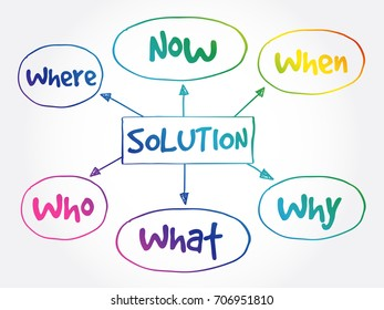 Solution Plan Mind Map Business Concept Stock Vector Royalty Free