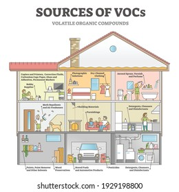 Sources of VOCs as indoor house with dangerous gases origin outline diagram. Volatile organic compounds chemical toxic vapor from daily home items in educational labeled scheme vector illustration.