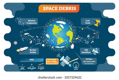 Space debris vector illustration poster with earth and trash accumulated in the space orbiting the planet and endangering the satellites. Astronomy infographic.