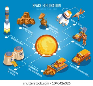 Space exploration isometric flowchart  with solar system, rocket, alien creature, nature of planet, blue background vector illustration