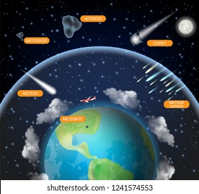 Space rock diagram. Vector realistic illustration. Planet Earth and celestial objects comet, asteroid, meteor, meteorite, meteoroid and meteor shower. Astronomy science poster, presentation.