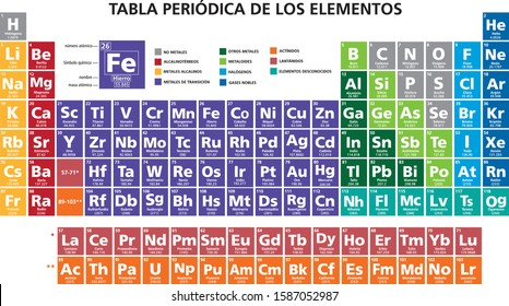 spanish language mendeleev periodic table of the elements vector