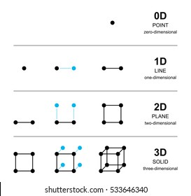 Spatial dimensions development with black points. From one point with zero dimension to a solid with three dimensions, with line, square and cube. English labeling. Illustration over white. Vector.