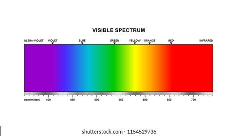 Spectrum. Portion of the electromagnetic spectrum that is visible to the human eye. The spectrum contain all the colors that the human eyes can distinguish. Range of spectrum from 350 to 750 nanometer