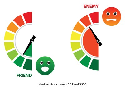 Speedometer with a Friend and Enemy emoticon. Friendly vs Hostile level control concept presentation.