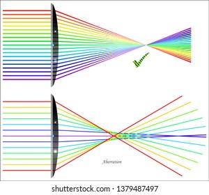 Spherical aberration in lenses