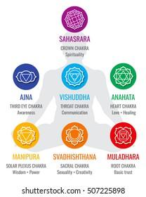 Spiritual indian chakra symbols, sacred geometry religion vector icons. Love and healing, solar and plexus illustration