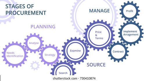 Stage of procurement. Gears chain infographic. Vector illustration isolated on a white background.