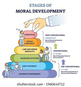 Stages of moral development with age in educational labeled outline diagram. Action motivation pyramid based pre, conventional or post timeline vector illustration. Personal behavior explanation.