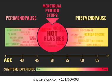 Stages and symptoms of menopause. Estrogen level average percentage from the birth to the age of eighty years. Vector illustration. Medical infographic useful for an educational poster design.