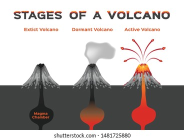 stages of volcano infographic vector