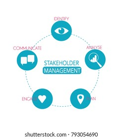 Stakeholder Management diagram on white background with stakeholder icons and strategy