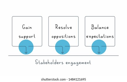 Stakeholders engagement. Project management concept.