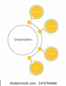 Stakeholders management. Determine expectations, contributions, influence and role for stakeholders analysis.