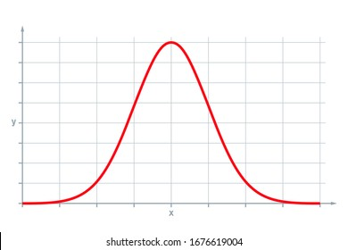 Standard normal distribution, also Gaussian distribution or bell curve. Used in statistics and in natural and social sciences to represent real-valued random variables of unknown distributions. Vector