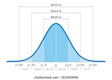 Standard normal distribution, with the percentages for three standard deviations of the mean. Sometimes informally called bell curve. Used in probability theory and in statistics. Illustration. Vector