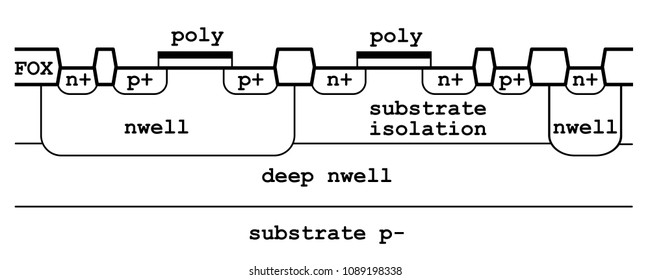 Standard Triple Well CMOS Process with Deep NWELL. Base Layer Stackup with   FOX (Field Oxide) layer. Vector Illustration.