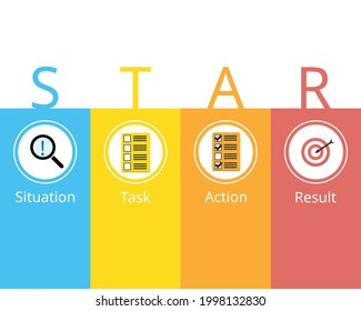 STAR method for Behavioral Interview Questions with icon