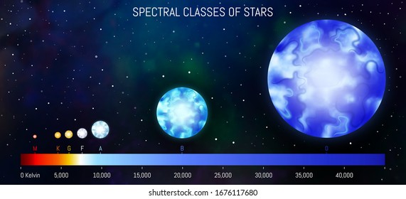 Star spectral classes scale vector illustration. Spectrum classification of stars. Astronomy design template. Star infographic on cosmic background.