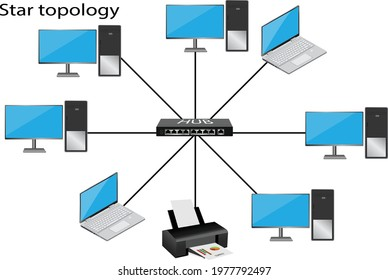 Start topology is a type of network topology