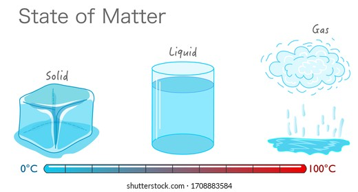 State of matter. Change of State water, phase, fluid. Ice cube, liquid gas, vapor, cloud particles. Chemistry, physics. Freeze, melt, boiling. Temperature change from hot to cold, thermometer. Vector
