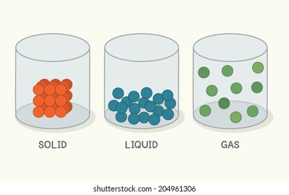 State of Matter. Solid, Liquid and Gas. Vector Illustration.