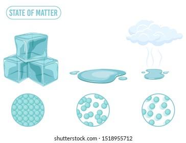 State of matter vector design illustration isolated on white backgroumd