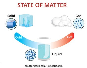 States of mater and molecular form