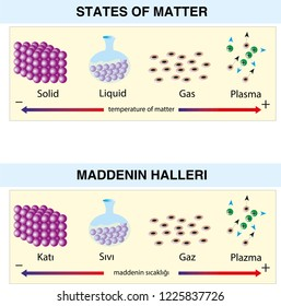 States of Matter four states Solid, Liquid, Gas, Plasma- states of material (Solid - liquid - Gas - Plasma)