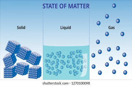 States of matter and molecular form