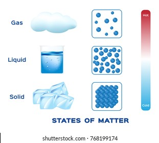 states of matter . solid , liquid and gas vector