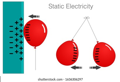 Static Electricity samples diagram. Same, opposite poles. balloon charge. Wall. Balloon has been rubbed enough times to gain a sufficient negative charge, it will be attracted to the wall. 2d Vector