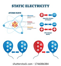 Static electricity vector illustration. Charge energy explanation scheme. Labeled diagram with atom structure and electrons, protons and neutrons. Example with opposite attraction and like repel.