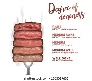 Steak doneness layer vector illustration impale with steak fork on the white background.