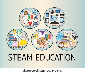 STEAM Education icon poster