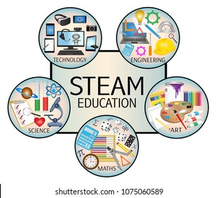 STEAM Education icon set