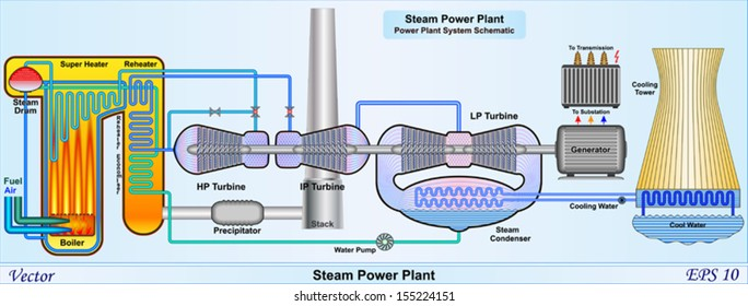 Steam Power Plant - Power Plant System Schematic