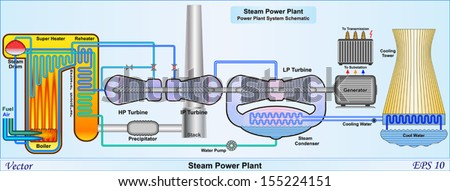 steam power plant power plant system stock vector (royalty free