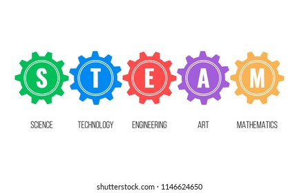 STEAM - science, technology, engineering, art, mathematics. Education concept with gears