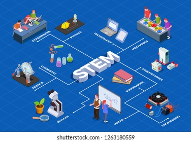 STEM education isometric flowchart with human characters of students and isolated images of educational equipment items vector illustration
